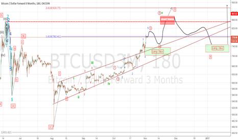 BTCUSD3M: Bitcoin (BTCUSD 3M)
