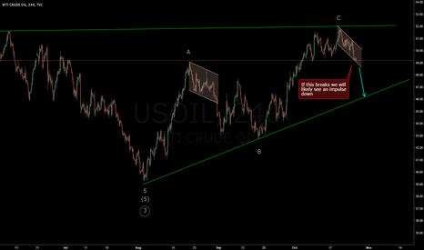 USOIL: USOIL looking downside to test trend