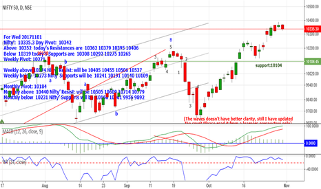 NIFTY: Nifty: 10335 Above 10352 Resistances 10362_10379_10395 &10406