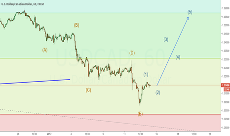 USDCAD: Expecting uptrend