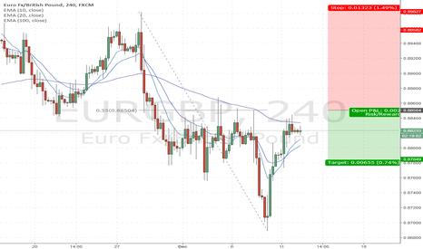 EURGBP: Short EG