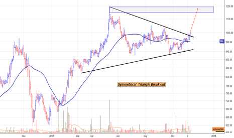 JKCEMENT: JK Cement : Symmetrical  Triangle Break out on daily chart