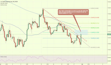 USDJPY: USDJPY HEADING FOR FIB LEVEL, ROUND NUMBER AND 50MA