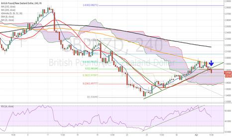 GBPNZD: GBPNZD counter trend line break short