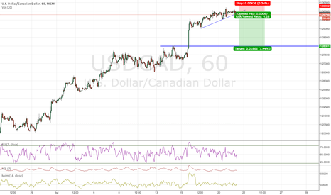 USDCAD: BREAK OUT SELL THE RETSEST