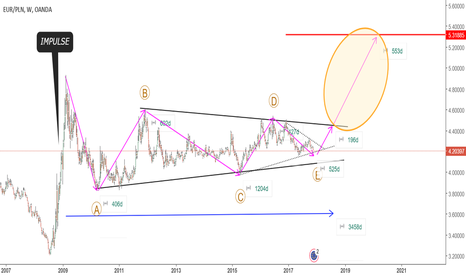 EURPLN: MULTI YEAR TRIANGLE