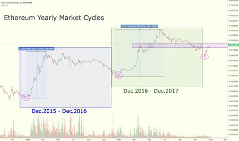 ETHBTC: Ethereum Yearly Market Cycles vs. Bitcoin
