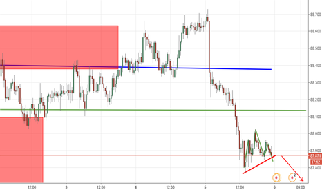 AUDJPY: head and shoulder