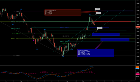 EURUSD: Zones of Support and Resistance 9/26/2012