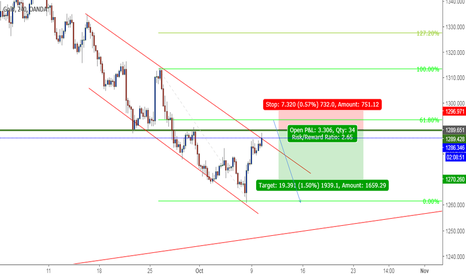 XAUUSD: h4 gold/usd set-up for short position