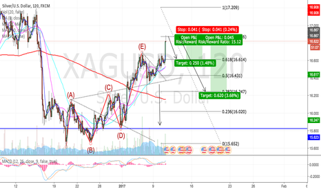 XAGUSD: Short after we see rejection on resistans and fib 786.