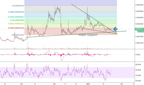 POTBTC: POTential Breakout from falling wedge pattern