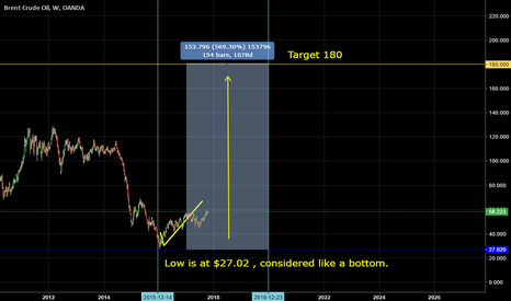 BCOUSD: Brent to 180. Low at 27.02 Current price 57.91
