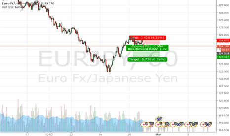 EURJPY: EURJPY H1  Demand & Supply