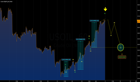 USOIL: [WTI] SELL ABC STRUCTURE