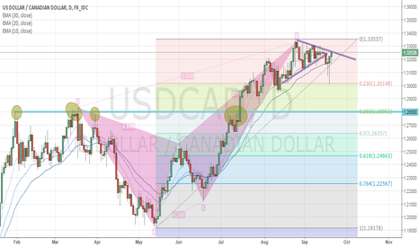 USDCAD: Crab pattern on USDCAD