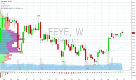 Feye stock ipo price