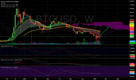 BTCUSD: Bitcoin @ $400 - $500 by March 2015!