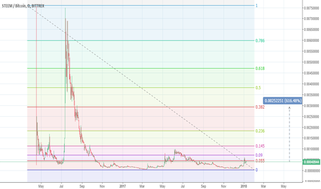 STEEMBTC: STEEM BTC -  Long Term trade - BUY with target 616%