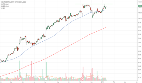TTWO: ttwo ath breakout