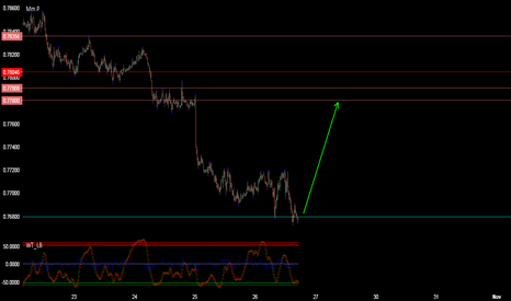 AUDUSD: AUDUSD SCALPING (BUYING)