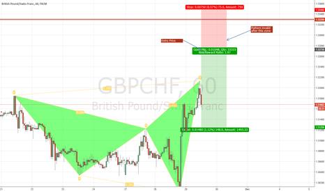 GBPCHF: GBP/CHF Bearish Harmonic Pattern