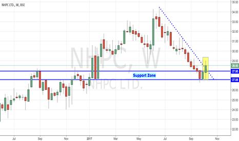 NHPC: NHPC - Powerful Breakout