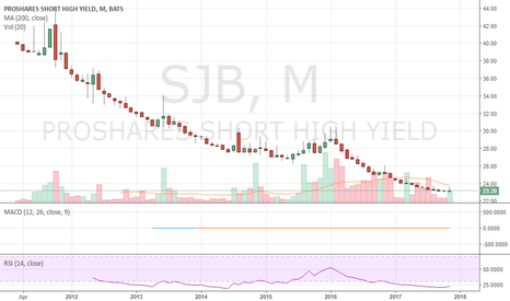SJB: Betting that High Yield is about to turn over