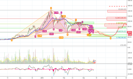 ETHUSD: ETHER FRACTALS direct to 430 USD... learning