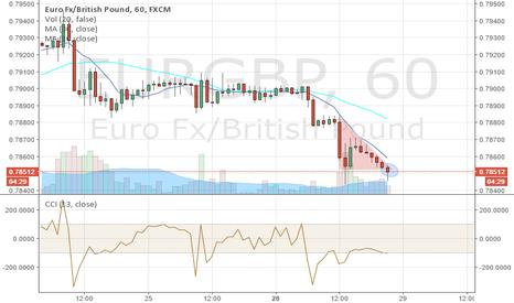 EURGBP: EURGPB Potential Long