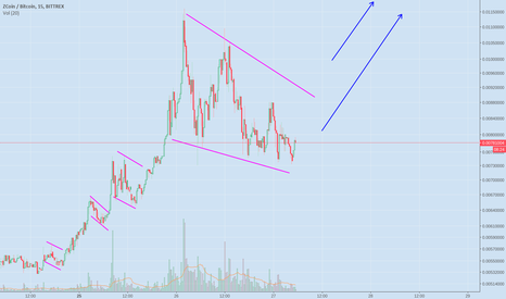 XZCBTC: XZC BTC ABOUT TO BURST... 2X POSSIBLE