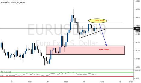 EURUSD: Short opportunity to be watching