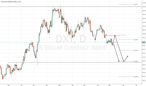 DXY: USDX View