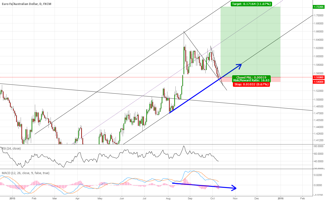 EURAUD clear trend, setup is north