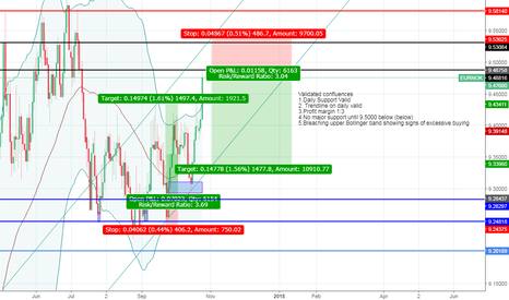 """EURNOK: """"Trade what you see not what you think"""" Bearish Sentiment"""