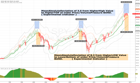 SPY: While testing experimental Indicators...Funny (TOP)Patterns?!