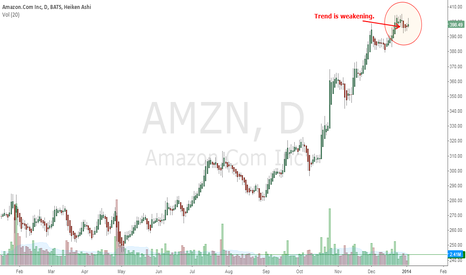 AMZN:  I see short opportunity here.