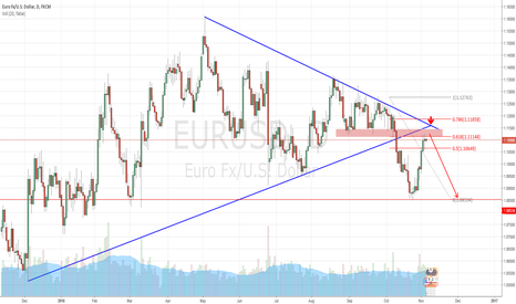 EURUSD: EURUSD Short Setup at resistance zone