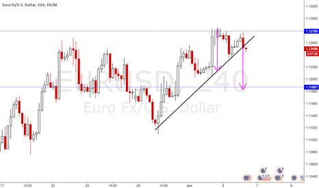 EURUSD: Trendline Break EURUSD