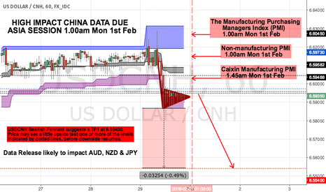 USDCNH:   HIGH IMPACT CHINA DATA DUE ASIA SESSION 1.00am Mon 1st Feb