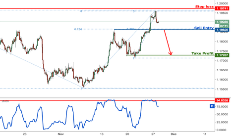 EURUSD: EURUSD to sell on the break of major support