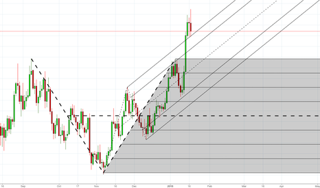 EURUSD: Is this an enough retracement for EURUSD to go Long?