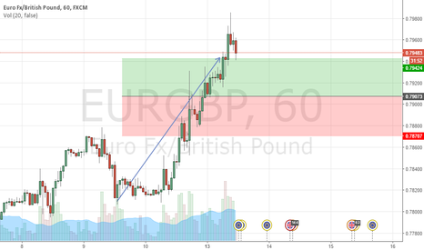 EURGBP: EURGBP hits target