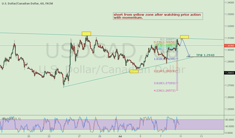 USDCAD: SHort Usdcad from yellow zone