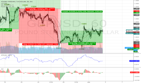 GBPUSD: GBPUSD @ long/short tradingzone 4 this 22nd week `17