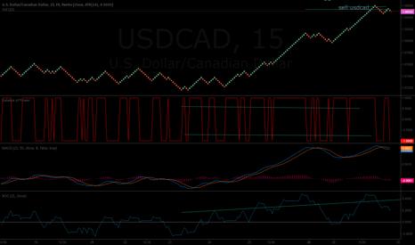 USDCAD: quick short 12 pip SL