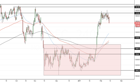 HDFC: HDFC Support & Resistance Analysis