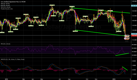 USDJPY: Waiting for Long, but is not time to short.