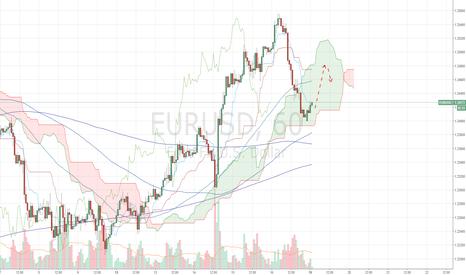 EURUSD: EURUSD - Mua lên ngắn hạn.