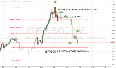 GER30: DAX weekly Chart
